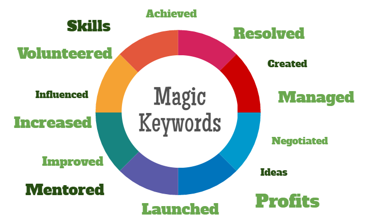 Cv Keywords  Cv Words