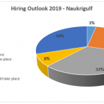 Naukrigulf Hiring Outlook 2019